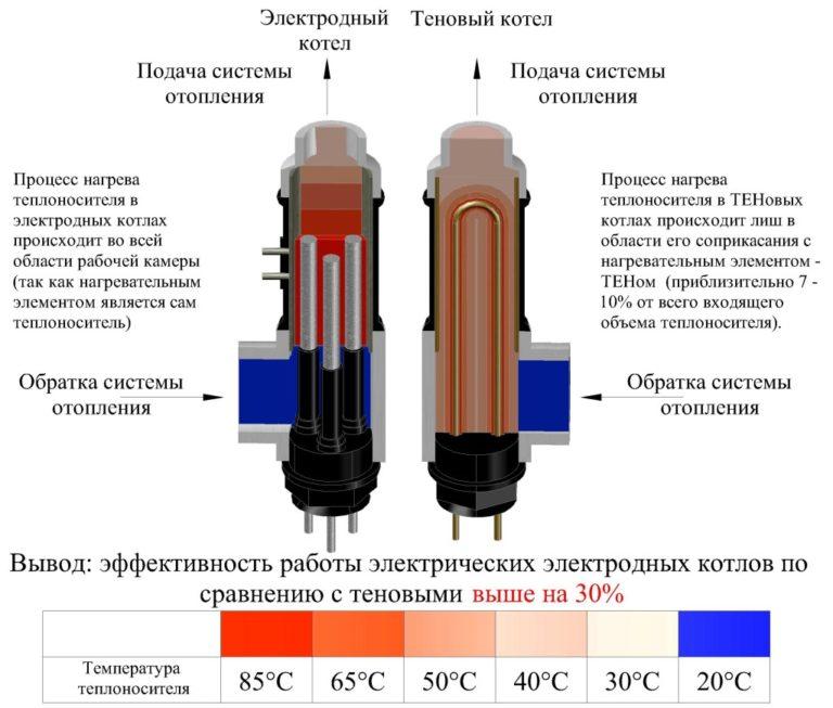 Индукционные электрические котлы: подробное описание, принцип работы, недостатки | отопление дома и квартиры