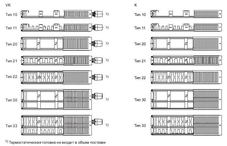Стальные радиаторы отопления: технические характеристики