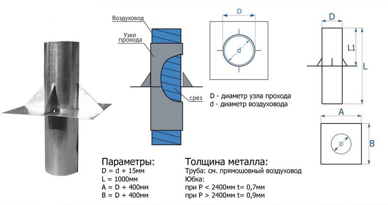 Конструкция узла вентиляционного прохода через кровлю