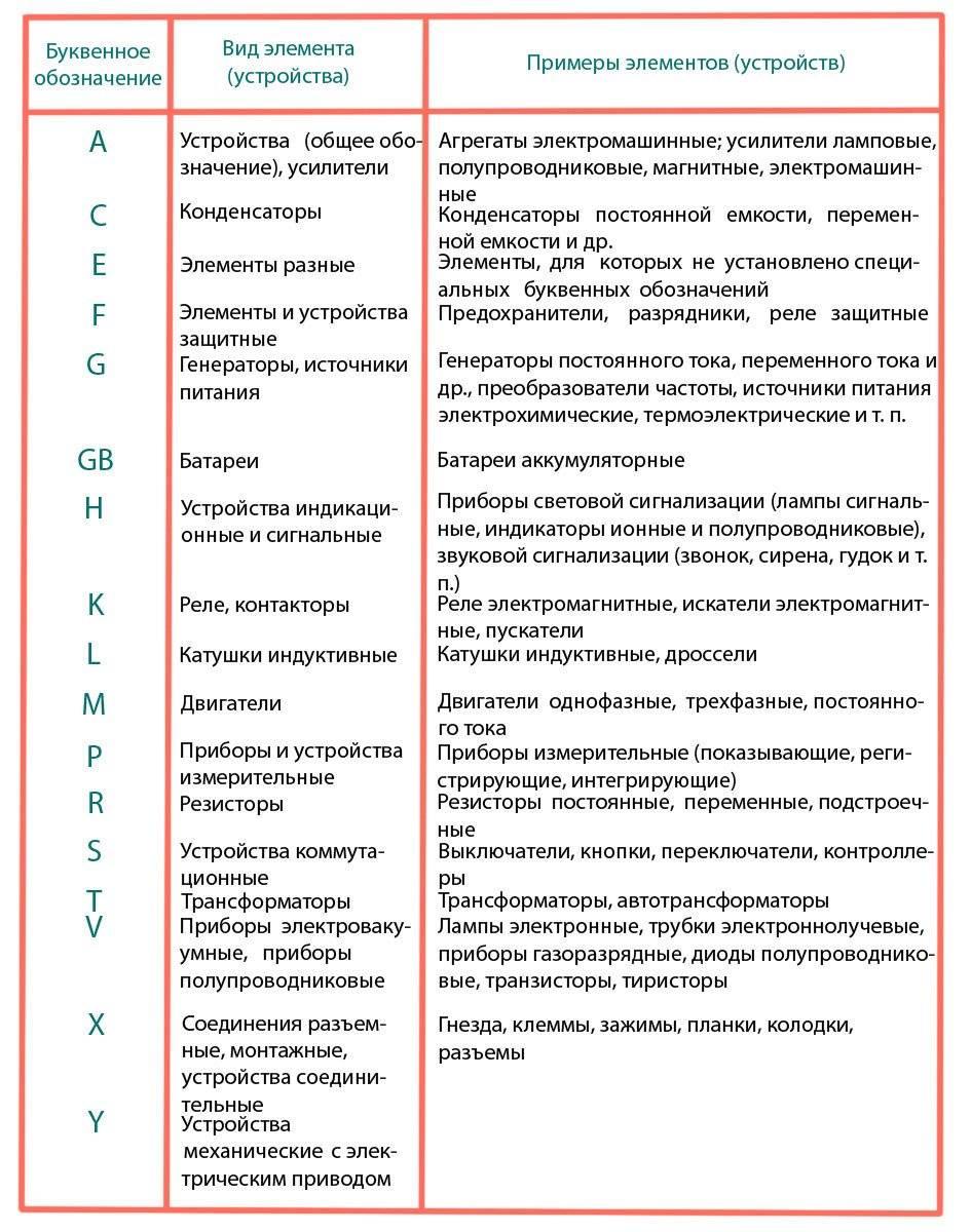 Гост 21.404-85. обозначения условные приборов и средств автоматизации в схемах