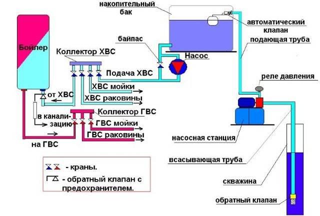 Как выбрать циркуляционный насос для водоснабжения