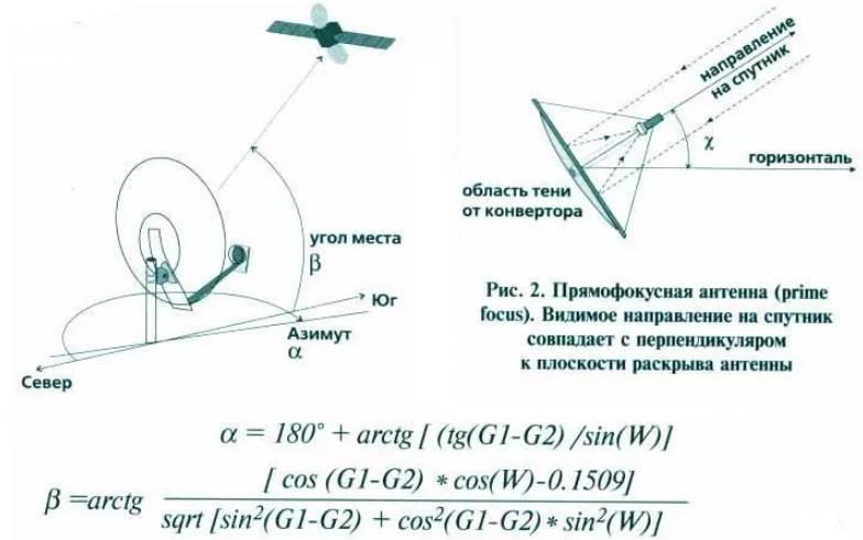 Как настроить спутниковую антенну самостоятельно: установка и настройка