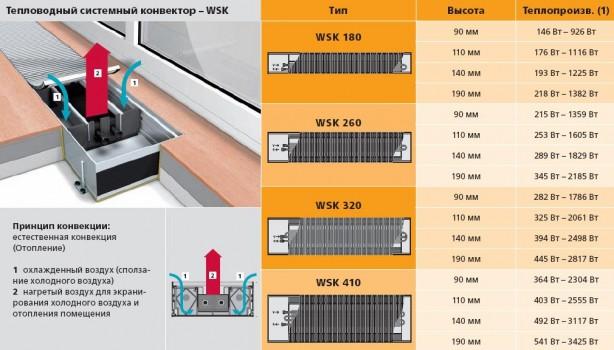Выбор и установка внутрипольных конвекторов водяного отопления