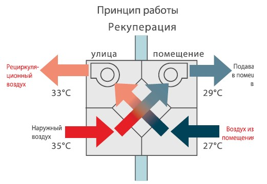 Приточно вытяжная вентиляция с рекуперацией тепла: принцип работы и стоимость оборудования