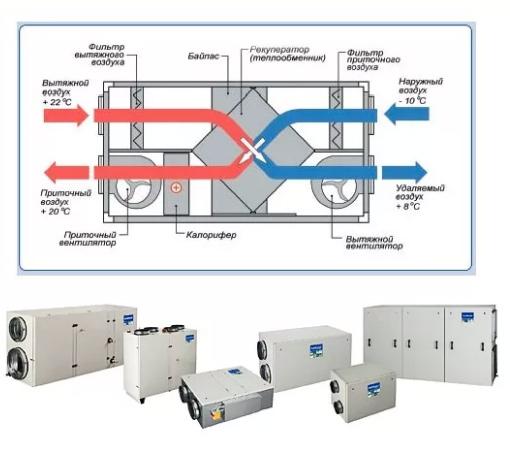 Оборудование для чистки вентиляции — разновидности и правила выбора