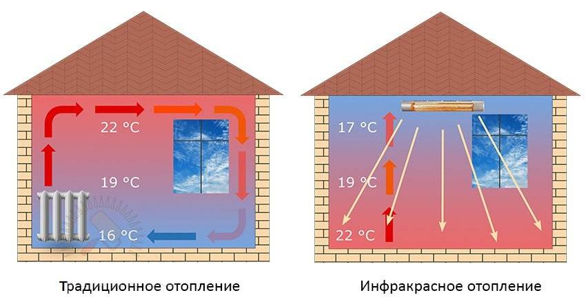 Обогреватель для балкона зимой: какой выбрать, сравнение расходов и отзывы