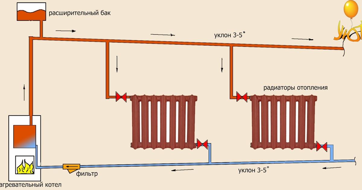 Отопление с естественной циркуляцией в двухэтажном доме