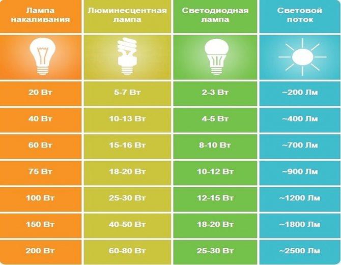 Диммер для светодиодов и светодиодных ламп на 220 в