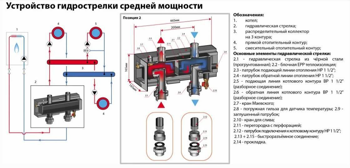 Принцип работы гидрострелки в системе отопления | грейпей