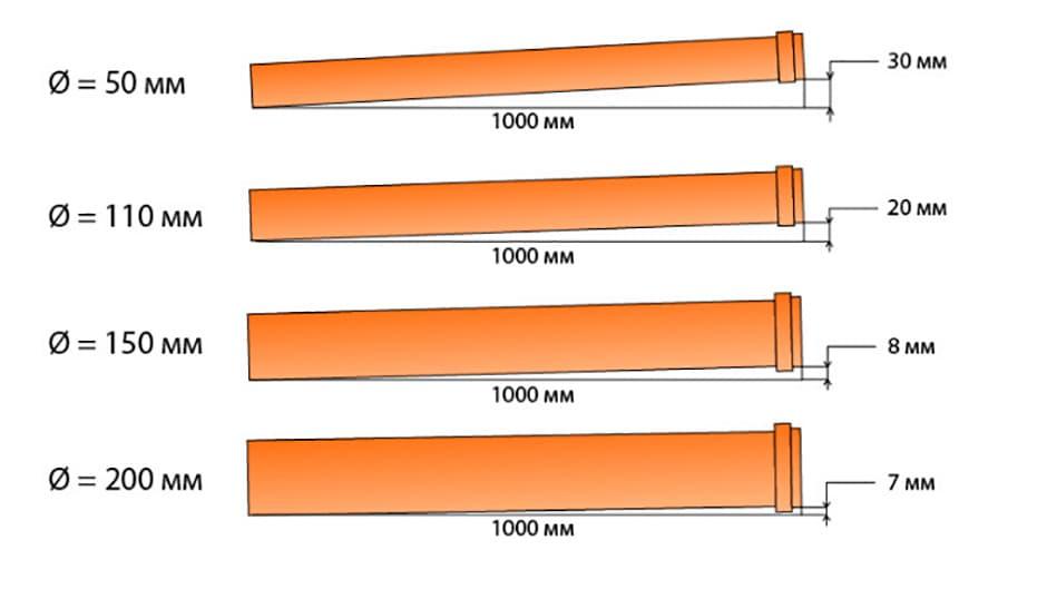 Уклон канализационной трубы диаметром 50, 100, 110, 160, 200 мм