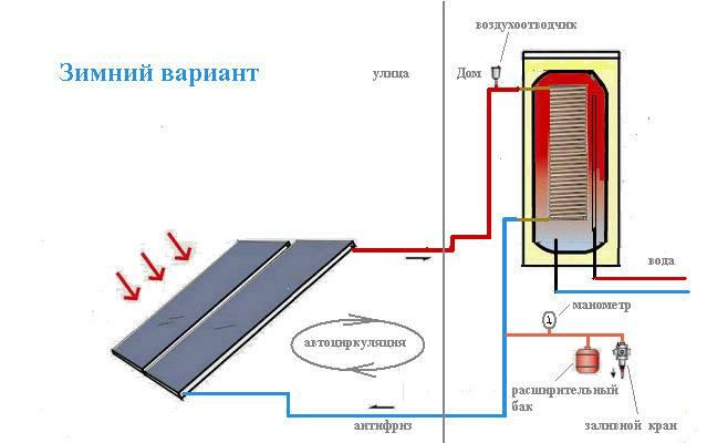 Солнечные батареи для частного дома и квартиры