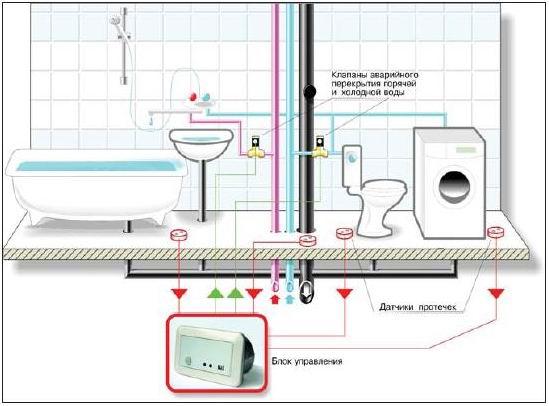 Защита от протечек воды xiaomi - 3 способа подключения.
