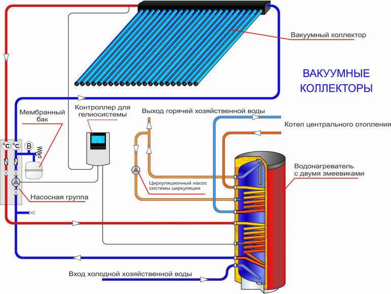 Конструкция и преимущества вакуумных солнечных коллекторов