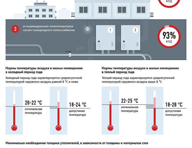 Какая температура должна быть в батареях центрального отопления – нормы и стандарты