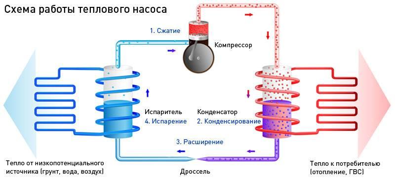 Тепловой насос для отопления дома: устройство и принцип работы разных систем