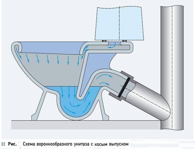 Как подключить унитаз к канализации: варианты и схемы подсоединения (+ видео)
