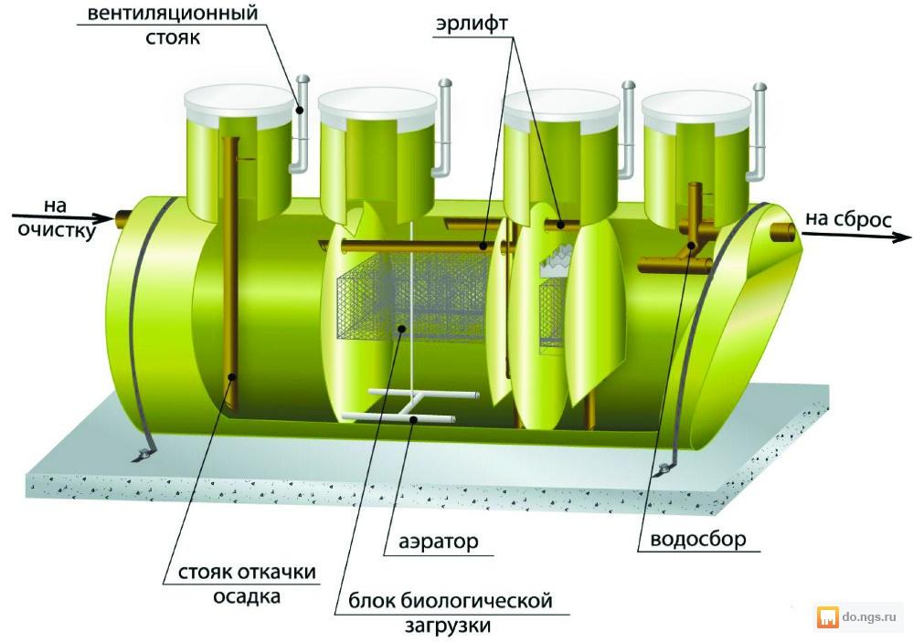 Установка локальной канализации - все о септиках