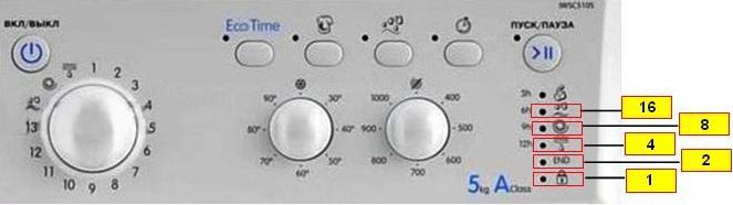 Отображение и расшифровка кодов ошибок на стиральных машинах индезит