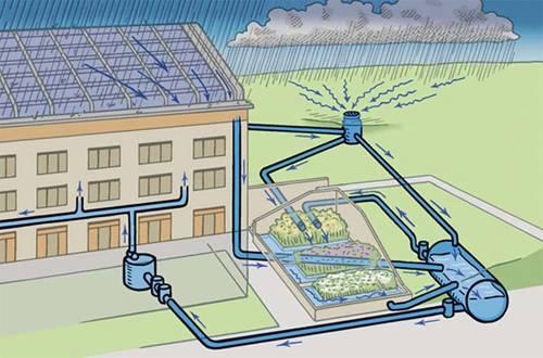 Уклон и глубина ливневой канализации: важность правильных расчетов и величина по снип