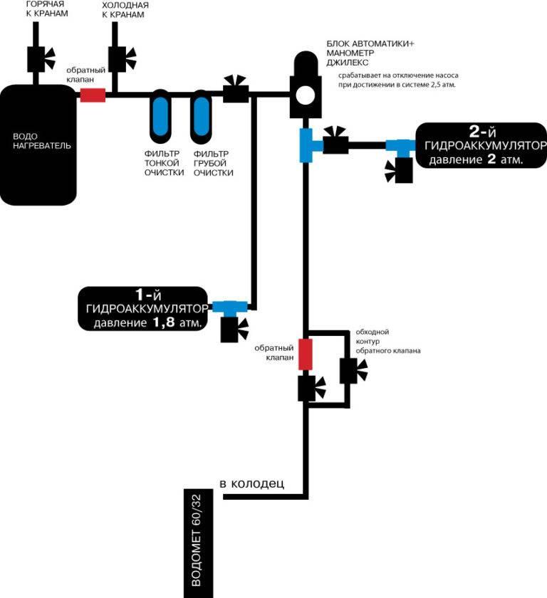 Гидроаккумулятор в системе водоснабжения: как и к чему его нужно подключать?