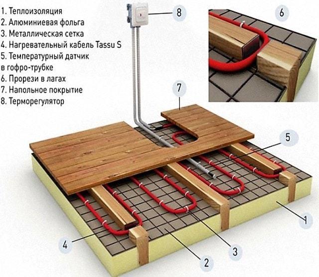 Как сделать тёплый пол на деревянном полу в частном доме? ответ здесь!