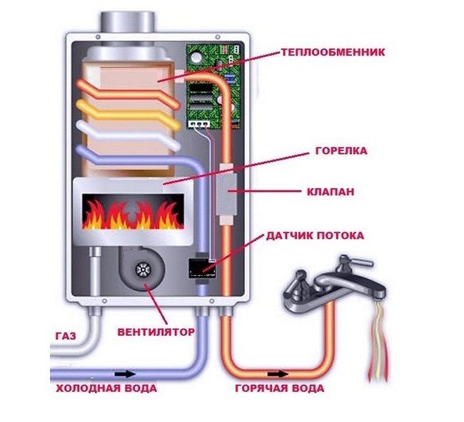 Как правильно выбрать газовую колонку учитывая все параметры