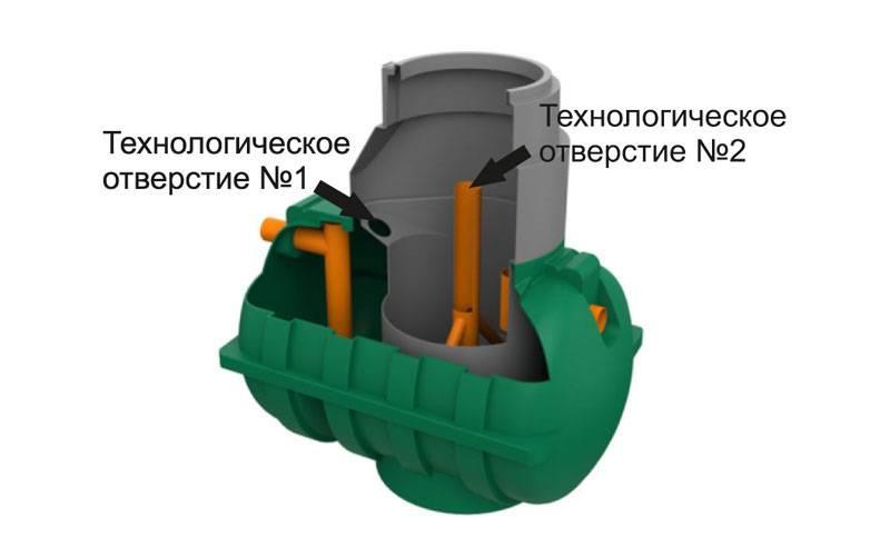 Септик кедр - оптимальное решение для обустройства загородной канализации