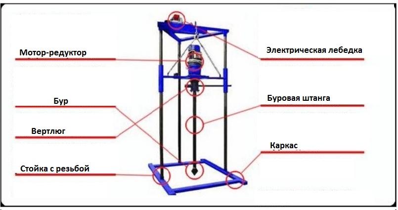Как сделать шнек своими руками: чертежи и схемы, пошаговая технология по изготовлению инструмента для бурения