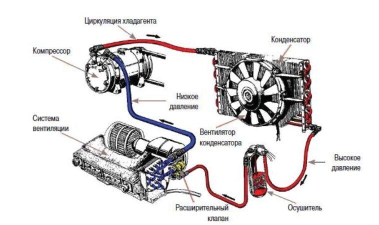 Как проверить компрессор кондиционера сплит системы: нюансы диагностики + советы при поломке