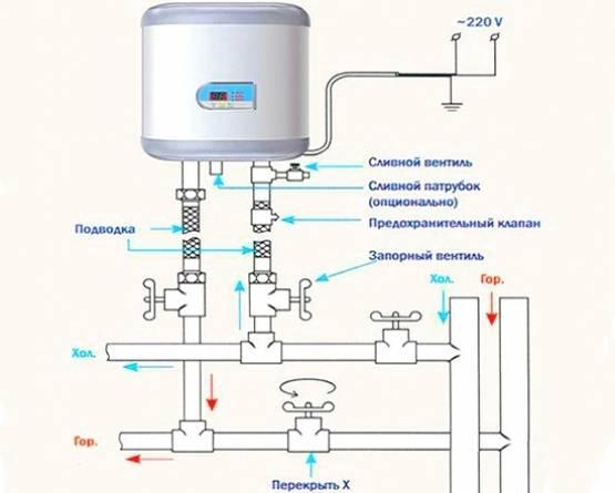 Подключаем бойлер к водопроводу своими руками: схема подключения и врезка в водопровод