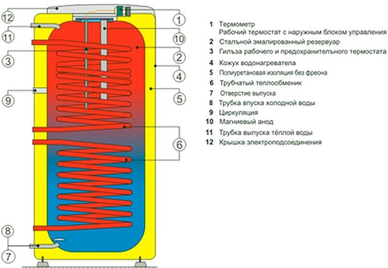Схема подключения бойлера косвенного нагрева своими руками