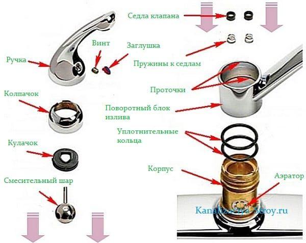 Ремонт смесителя — виды и устройство, причины поломки