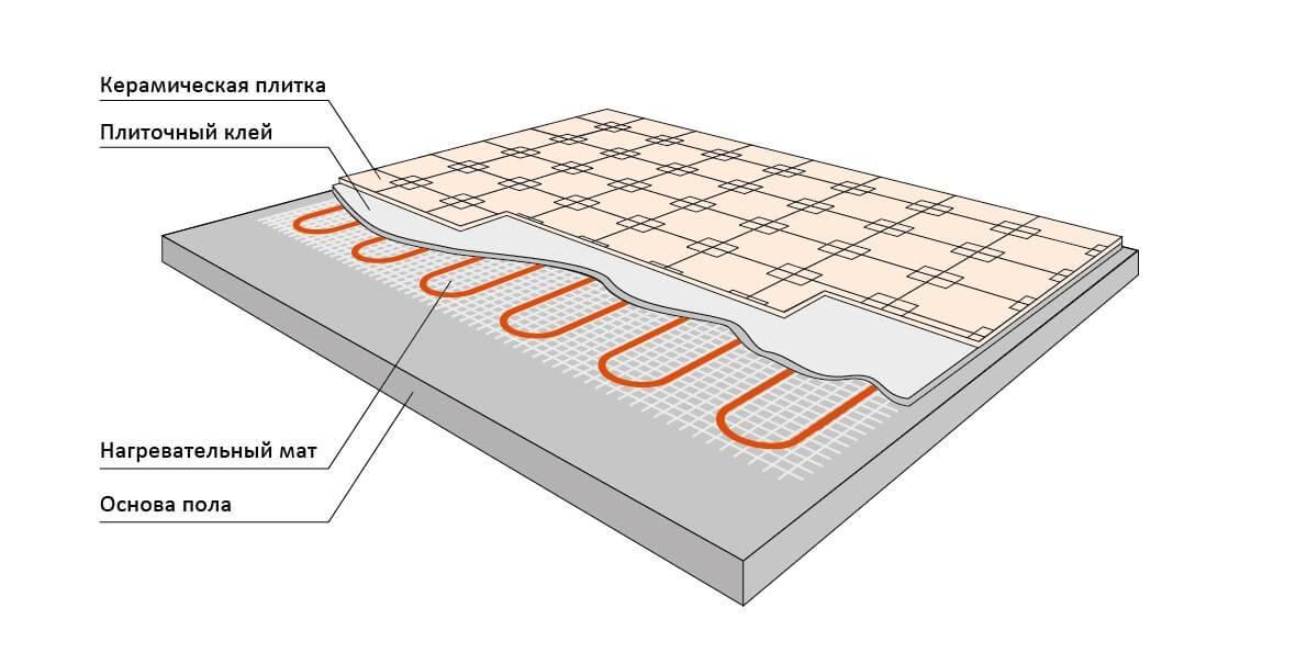 Укладка водяного теплого пола своими руками. как правильно сделать