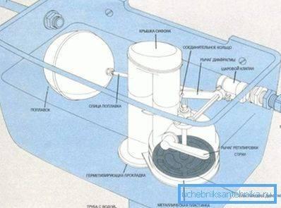 Особенности регулировки поплавка для унитаза