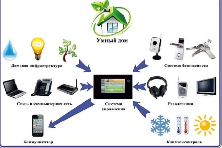 Управление умным домом с компьютера