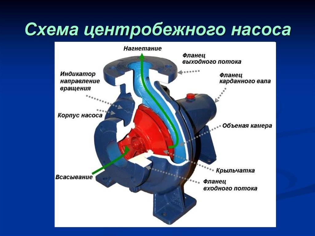 Основные неисправности насосного оборудования - ремонт - эксплуатация и регулирование гидравлических машин