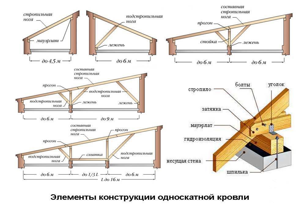 Односкатная крыша своими руками пошаговый инструктаж по обустройству + особенности односкатной кровли