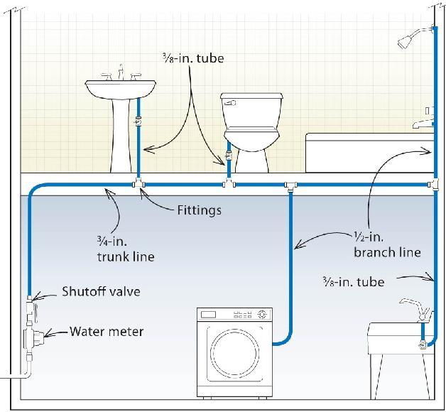 Разводка труб в ванной своими руками: открытая и скрытая, укладка, фото и видео