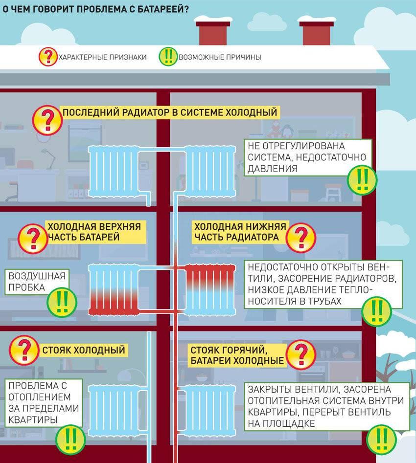 Температура воды в батареях: нормативы, способы измерения и действия при отклонениях