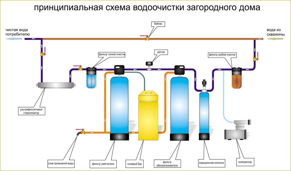 Как происходит установка фильтров для очистки воды?