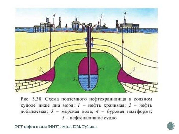 Хранение природного газа - natural gas storage