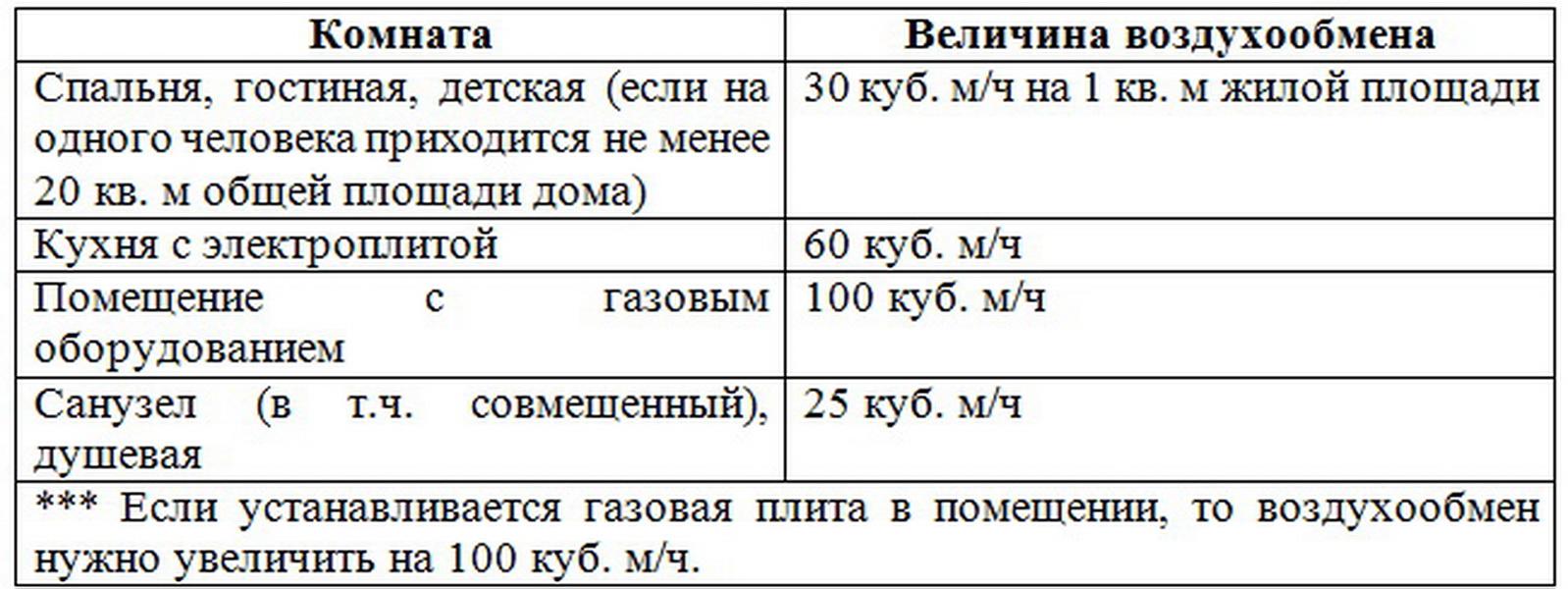Авок стандарт 1-2004 «здания жилые и общественные. нормы воздухообмена»