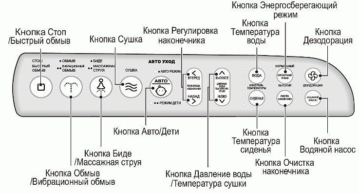 «умные» унитазы: особенности и обзор популярных производителей