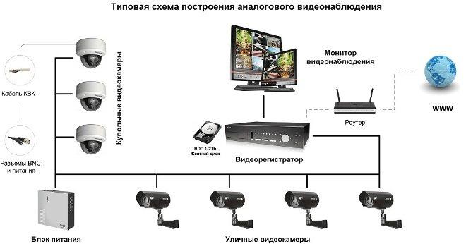 Законы о видеонаблюдении: что нужно знать об установке видеокамер слежения в офисе, на предприятии, в жилых домах