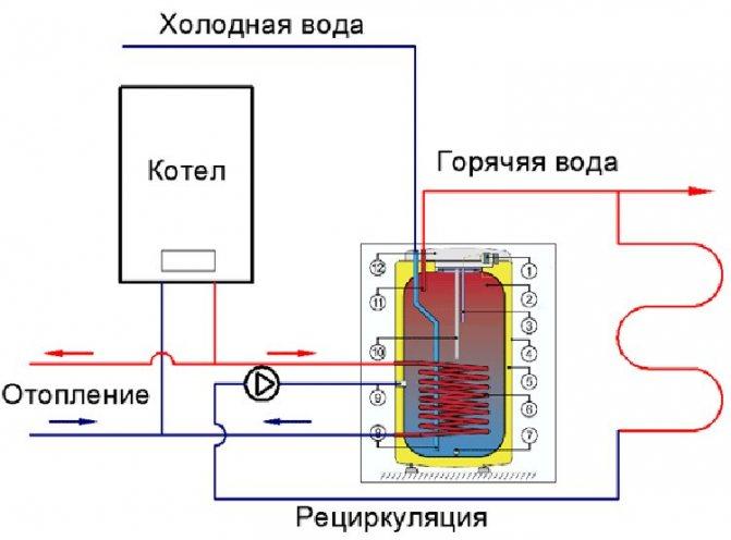 Правильное подключение накопительного водонагревателя.