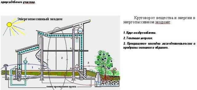 Экодом своими руками: строительство эко-дома + проведение коммуникаций