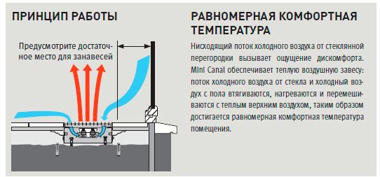 Электрические конвекторы отопления: принцип работы, преимущества, безопасность