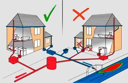 Расчет уклона канализации: формулы и нормативы