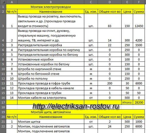 Стоимость подключения к водопроводной сети в санкт‑петербурге