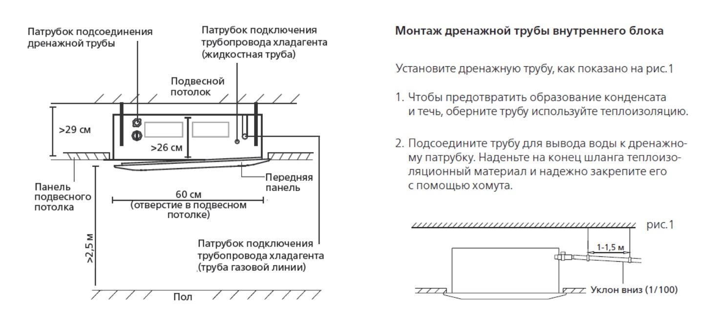 Установке сплит-системы своими руками: монтаж, схемы, правила